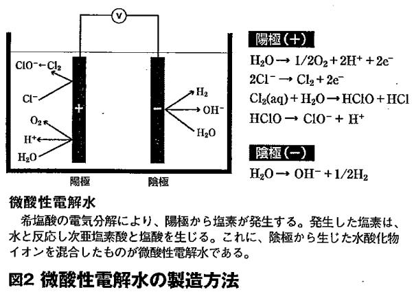 微酸性次亜塩素酸水の製造方法