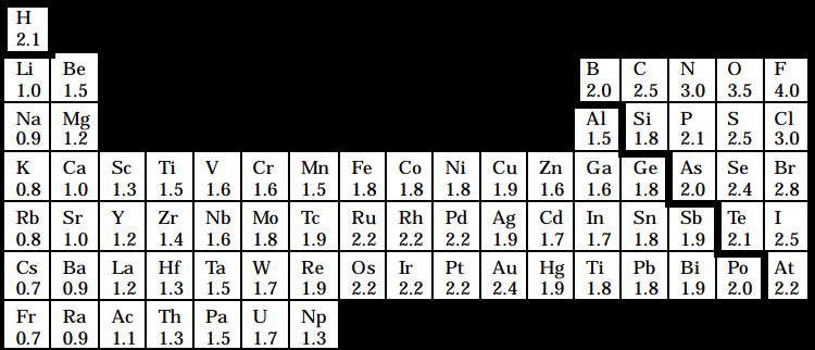 各元素の電気陰性度を表記した周期表