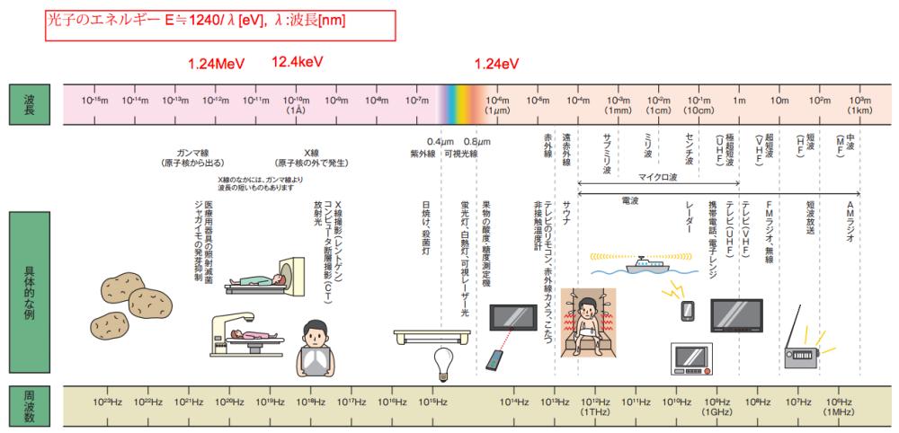 電磁波の種類と波長